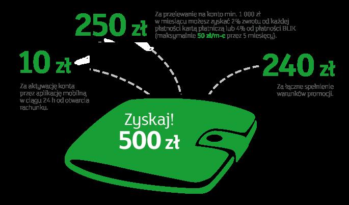 mbank-zyskaj-500zl-ekontem